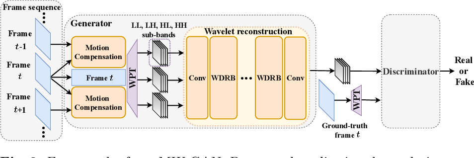 Figure 4 for Multi-level Wavelet-based Generative Adversarial Network for Perceptual Quality Enhancement of Compressed Video