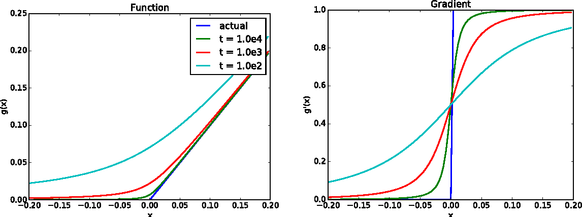 Figure 3 for On Differentiating Parameterized Argmin and Argmax Problems with Application to Bi-level Optimization