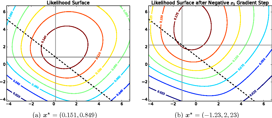 Figure 4 for On Differentiating Parameterized Argmin and Argmax Problems with Application to Bi-level Optimization