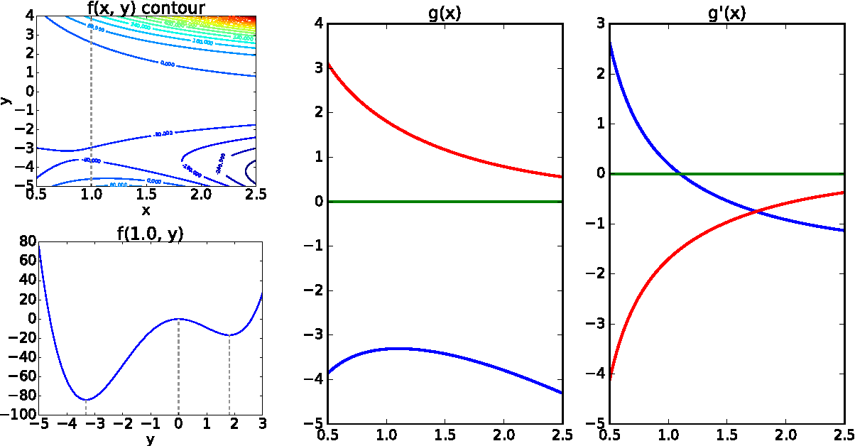 Figure 1 for On Differentiating Parameterized Argmin and Argmax Problems with Application to Bi-level Optimization