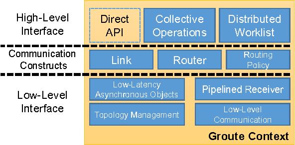 Figure 7 from Groute: An Asynchronous Multi-GPU Programming