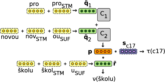 Figure 1 for Compositional Morphology for Word Representations and Language Modelling