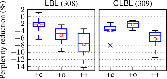 Figure 3 for Compositional Morphology for Word Representations and Language Modelling