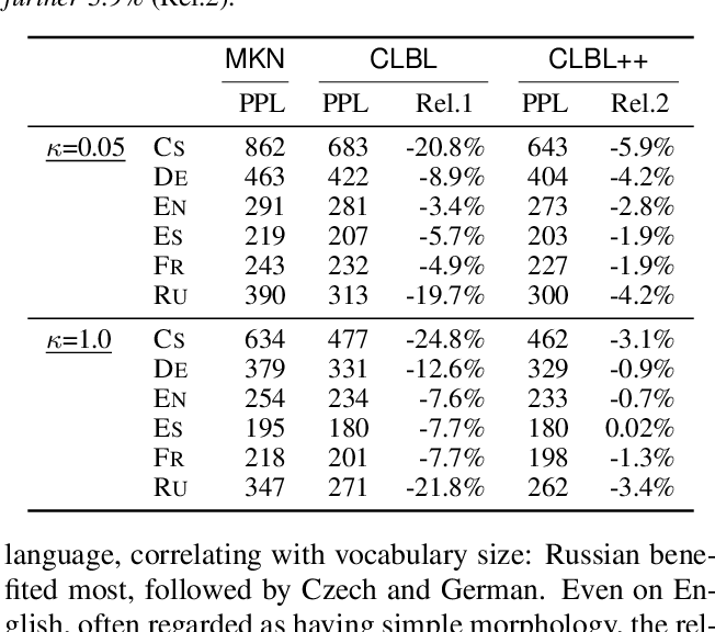 Figure 4 for Compositional Morphology for Word Representations and Language Modelling