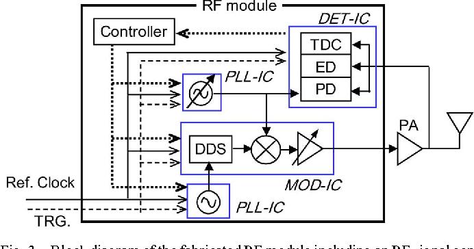 Figure 3 from A $C$ –$Ku$ -Band RF Module Transmitter Including an