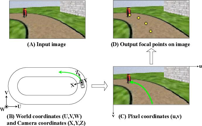 Figure 1 for Perceptual Attention-based Predictive Control