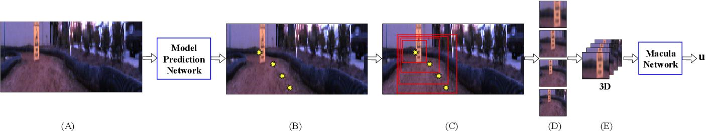 Figure 2 for Perceptual Attention-based Predictive Control