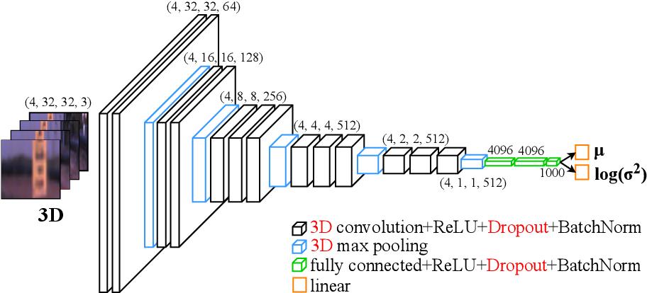 Figure 3 for Perceptual Attention-based Predictive Control