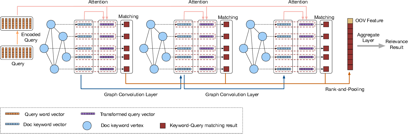 Figure 3 for Multiresolution Graph Attention Networks for Relevance Matching
