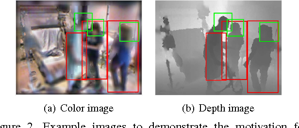 Figure 3 for Deformable Distributed Multiple Detector Fusion for Multi-Person Tracking
