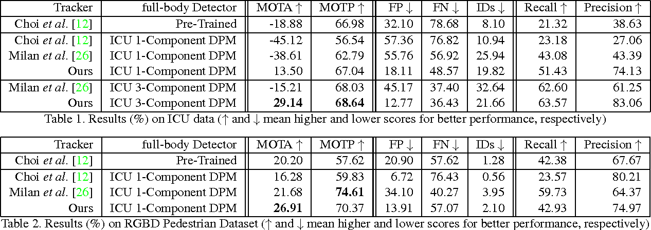 Figure 2 for Deformable Distributed Multiple Detector Fusion for Multi-Person Tracking