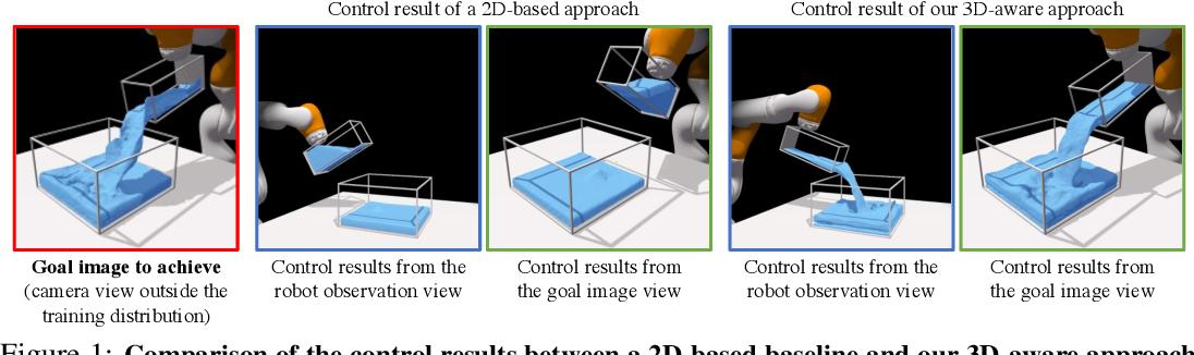 Figure 1 for 3D Neural Scene Representations for Visuomotor Control