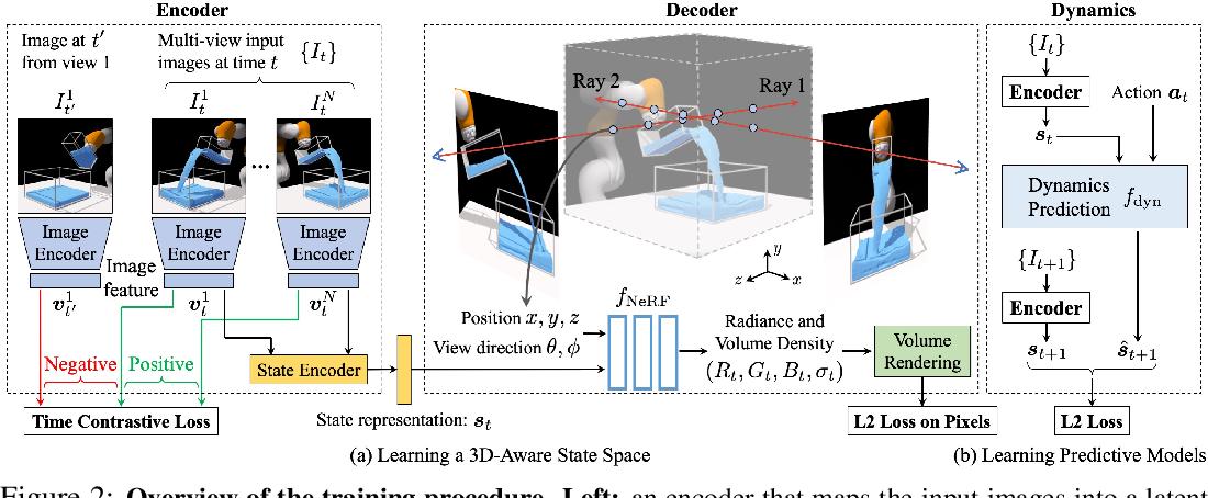 Figure 2 for 3D Neural Scene Representations for Visuomotor Control