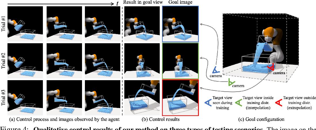 Figure 4 for 3D Neural Scene Representations for Visuomotor Control