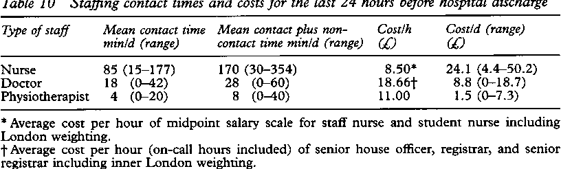 PDF] Does a shorter length of hospital stay affect the