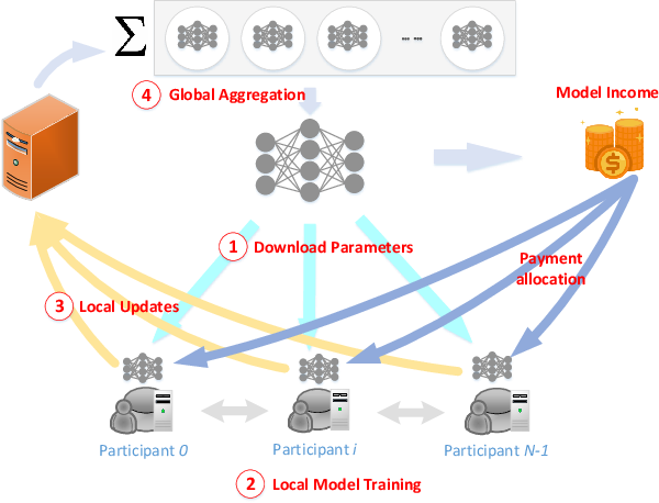 Figure 1 for A Comprehensive Survey of Incentive Mechanism for Federated Learning