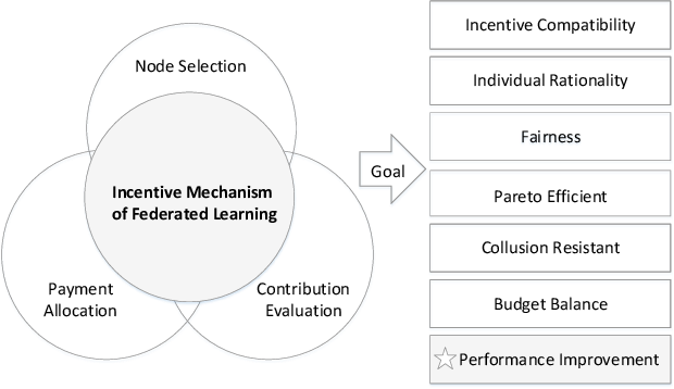 Figure 2 for A Comprehensive Survey of Incentive Mechanism for Federated Learning