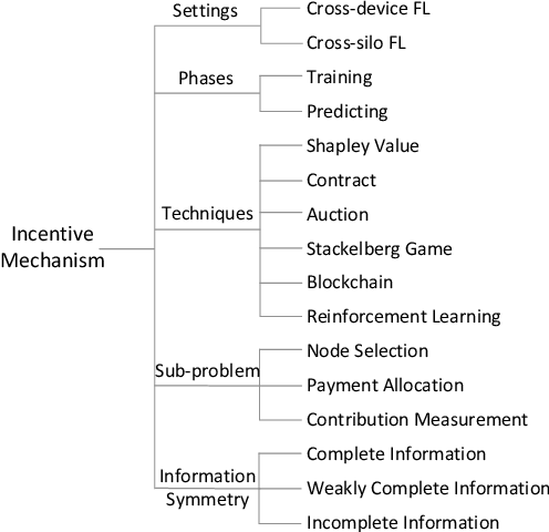 Figure 3 for A Comprehensive Survey of Incentive Mechanism for Federated Learning