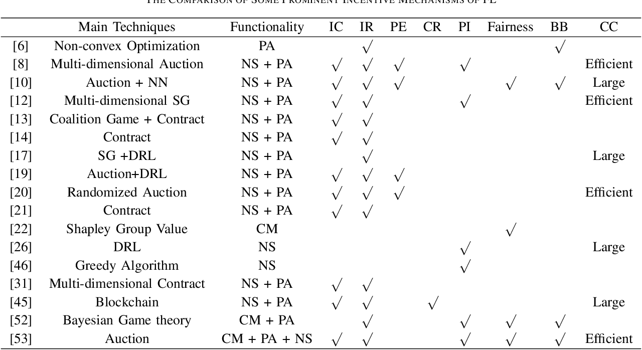 Figure 4 for A Comprehensive Survey of Incentive Mechanism for Federated Learning