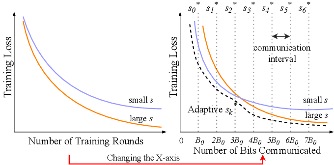 Figure 1 for Adaptive Quantization of Model Updates for Communication-Efficient Federated Learning