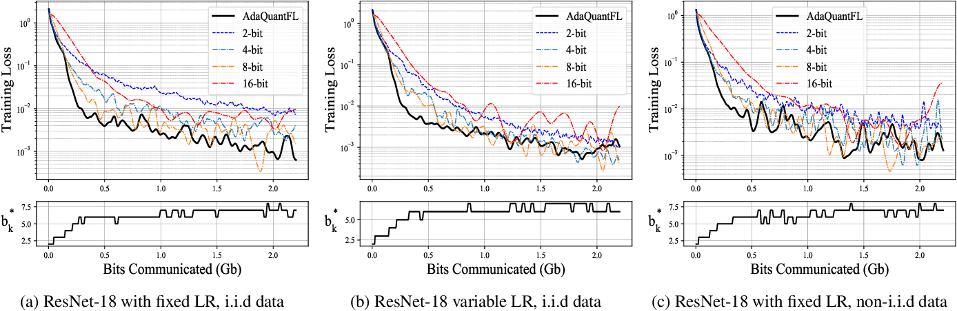 Figure 2 for Adaptive Quantization of Model Updates for Communication-Efficient Federated Learning