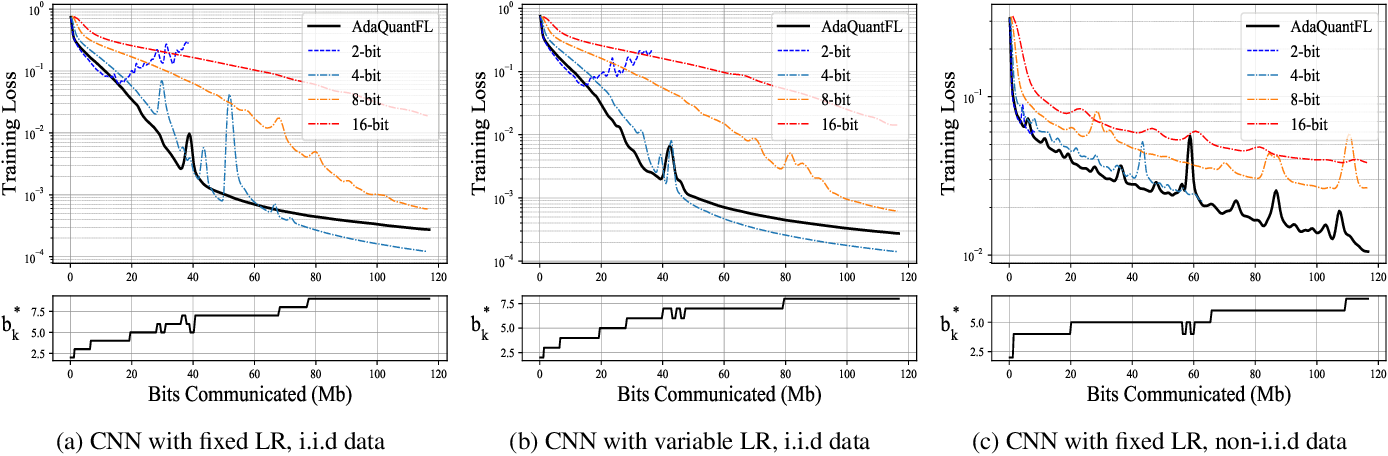 Figure 3 for Adaptive Quantization of Model Updates for Communication-Efficient Federated Learning