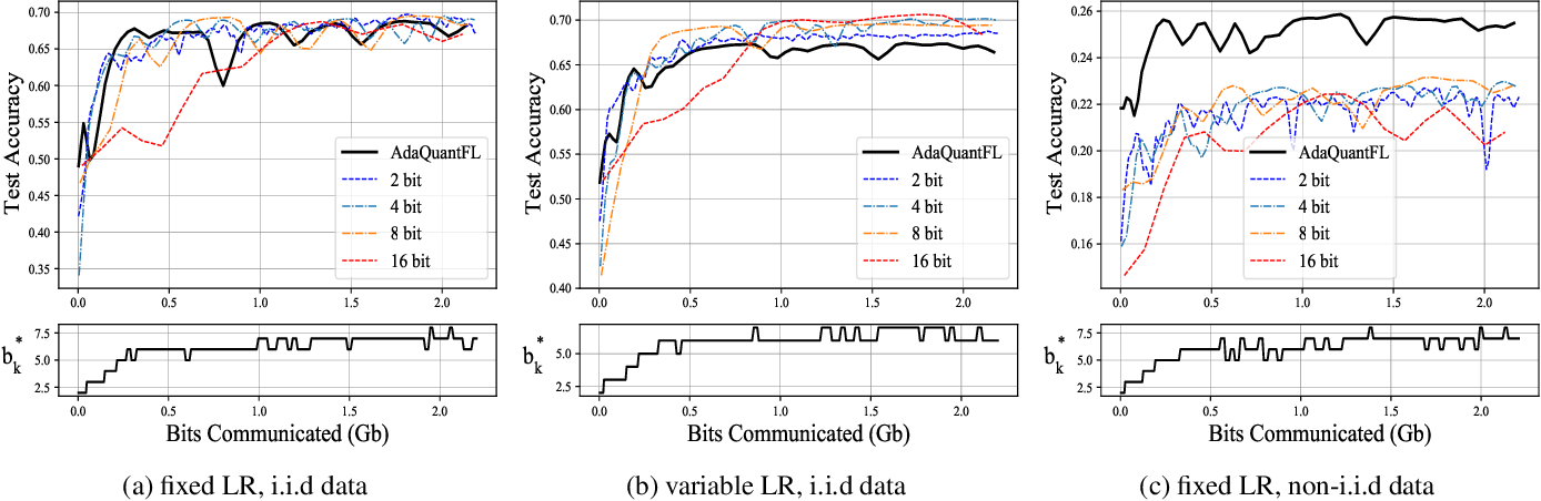 Figure 4 for Adaptive Quantization of Model Updates for Communication-Efficient Federated Learning