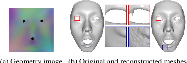Figure 3 for A Decoupled 3D Facial Shape Model by Adversarial Training