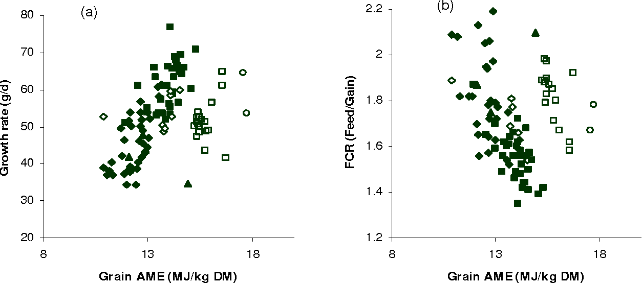Figure 3 From The Energy Value Of Cereal Grains Particularly Wheat