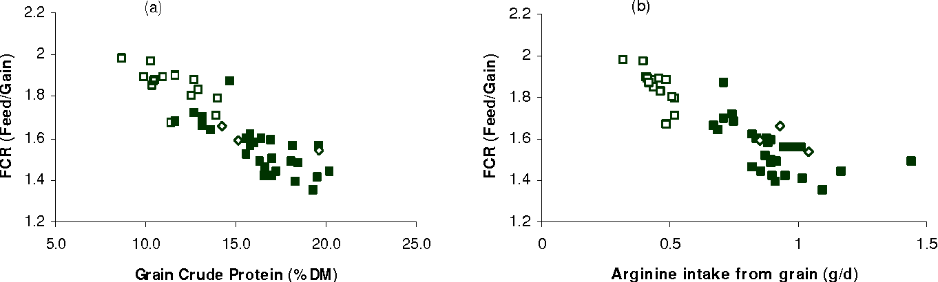 Figure 5 From The Energy Value Of Cereal Grains Particularly Wheat