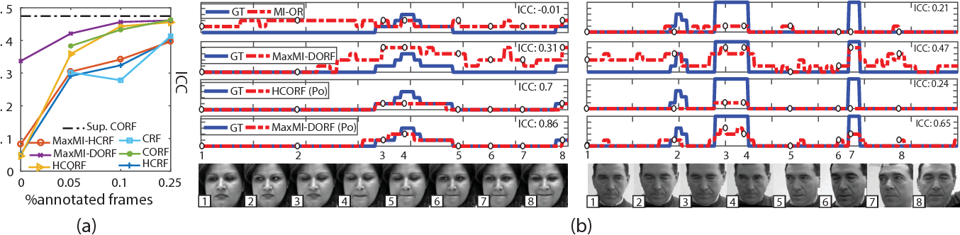 Figure 4 for Multi-Instance Dynamic Ordinal Random Fields for Weakly-supervised Facial Behavior Analysis
