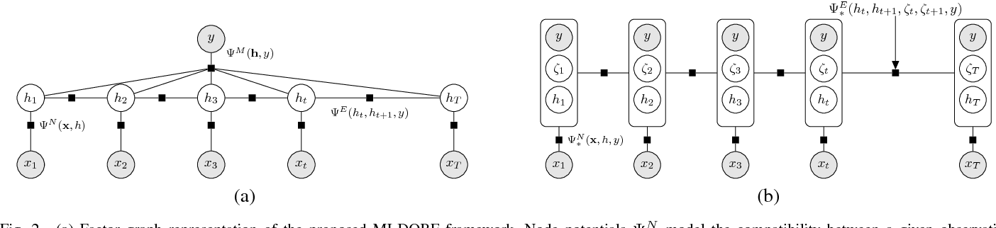 Figure 2 for Multi-Instance Dynamic Ordinal Random Fields for Weakly-supervised Facial Behavior Analysis