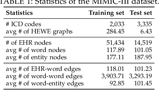 Figure 2 for Few-Shot Electronic Health Record Coding through Graph Contrastive Learning