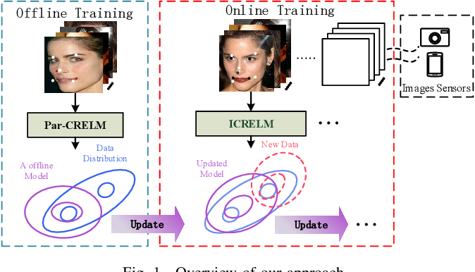 Figure 1 for A fast online cascaded regression algorithm for face alignment