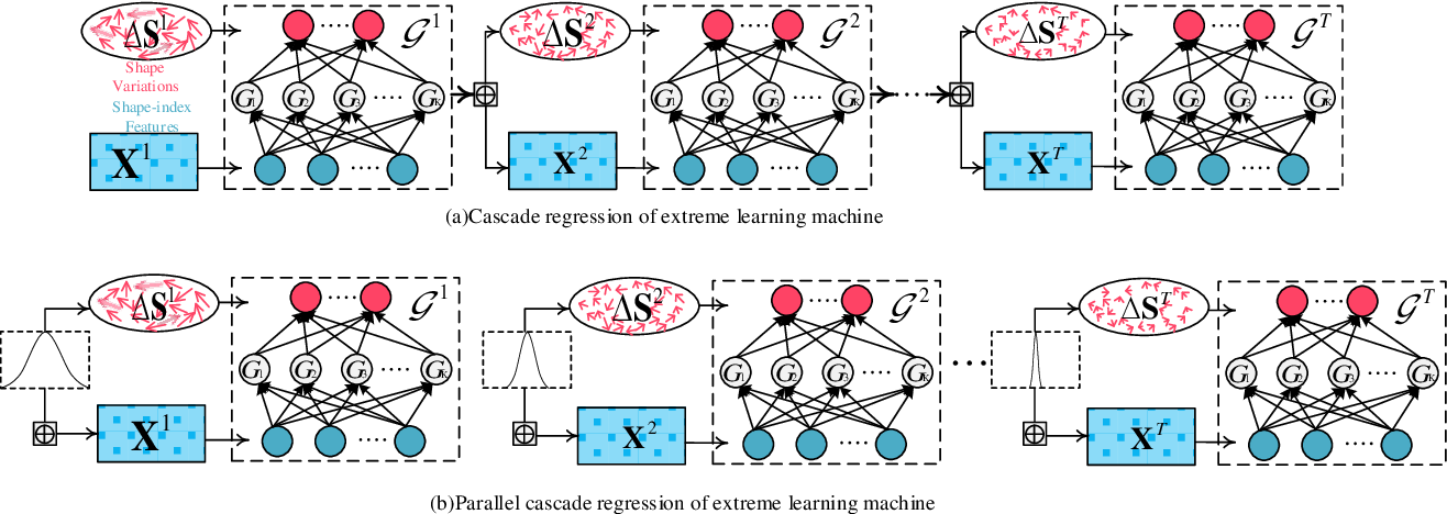Figure 2 for A fast online cascaded regression algorithm for face alignment