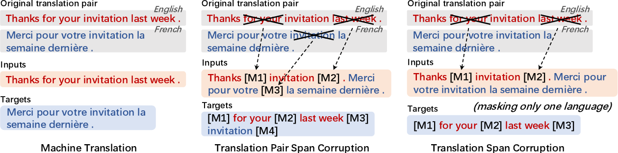 Figure 3 for mT6: Multilingual Pretrained Text-to-Text Transformer with Translation Pairs