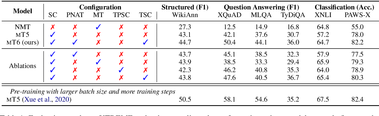 Figure 2 for mT6: Multilingual Pretrained Text-to-Text Transformer with Translation Pairs