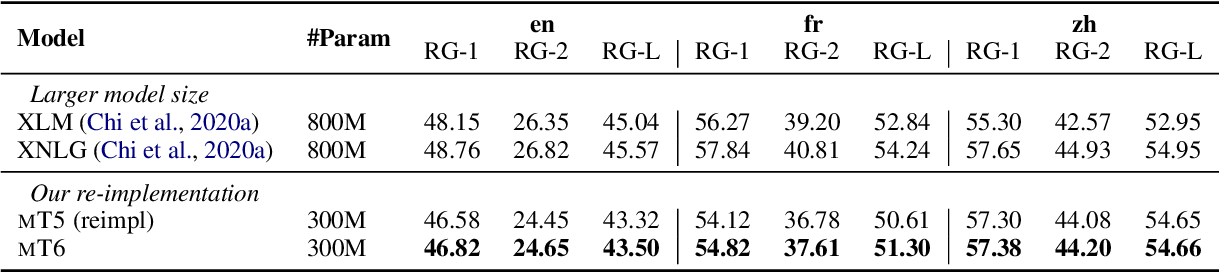 Figure 4 for mT6: Multilingual Pretrained Text-to-Text Transformer with Translation Pairs