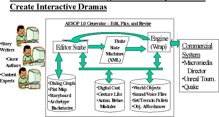 Figure 2 from Authoring Edutainment Stories for Online