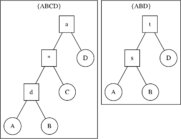Figure 3 for Variational Bayesian Supertrees