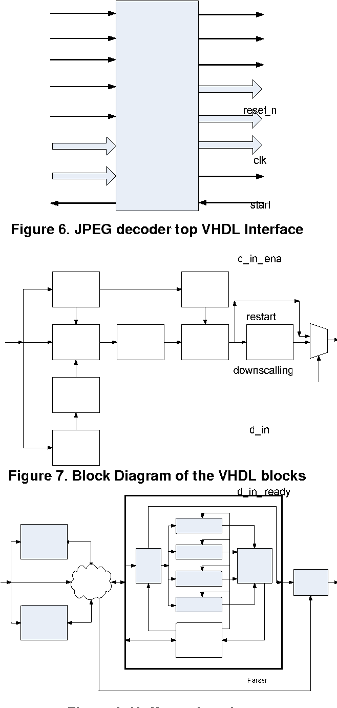 JPEG decoder top VHDL Interface