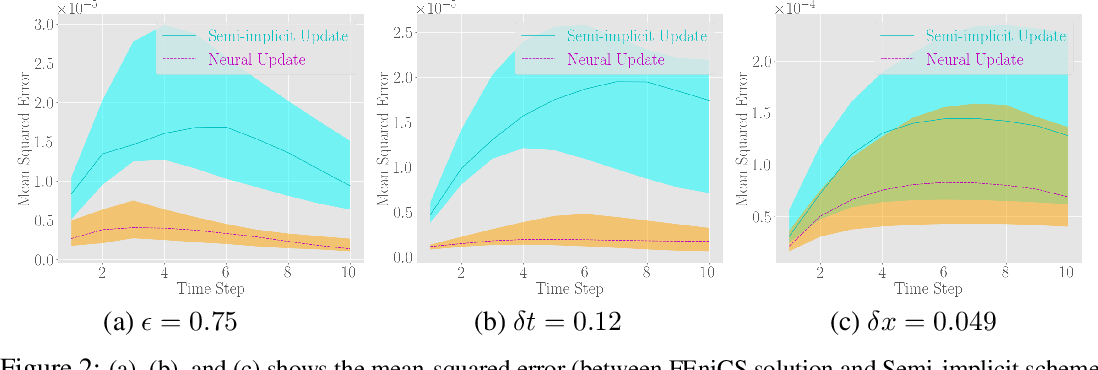 Figure 2 for Implicit Neural Solver for Time-dependent Linear PDEs with Convergence Guarantee