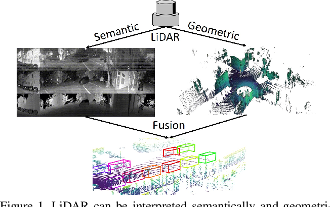 Figure 1 for PanoNet3D: Combining Semantic and Geometric Understanding for LiDARPoint Cloud Detection