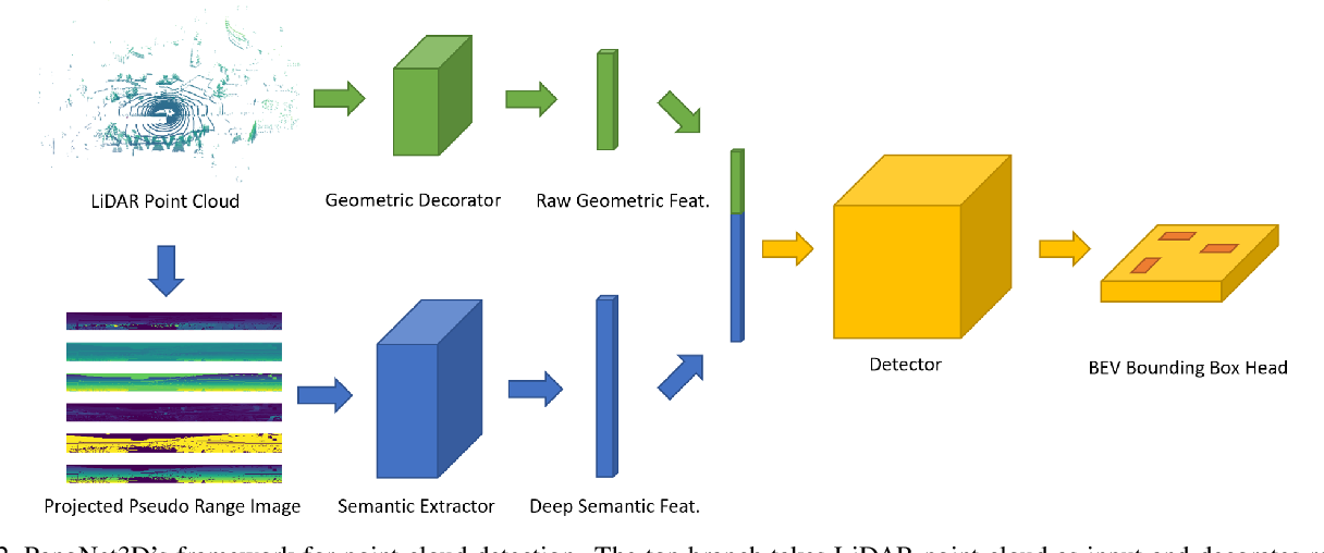 Figure 3 for PanoNet3D: Combining Semantic and Geometric Understanding for LiDARPoint Cloud Detection