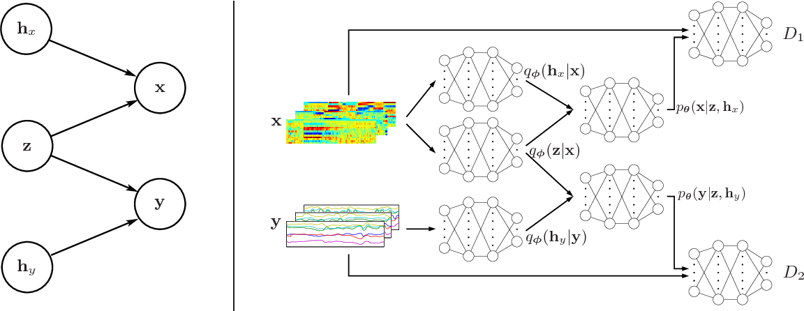 Figure 1 for Acoustic Feature Learning via Deep Variational Canonical Correlation Analysis