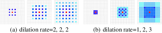 Figure 3 for CCTrans: Simplifying and Improving Crowd Counting with Transformer