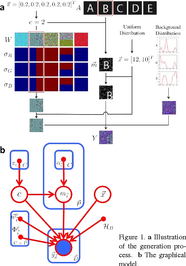 Figure 1 for Autonomous Cleaning of Corrupted Scanned Documents - A Generative Modeling Approach