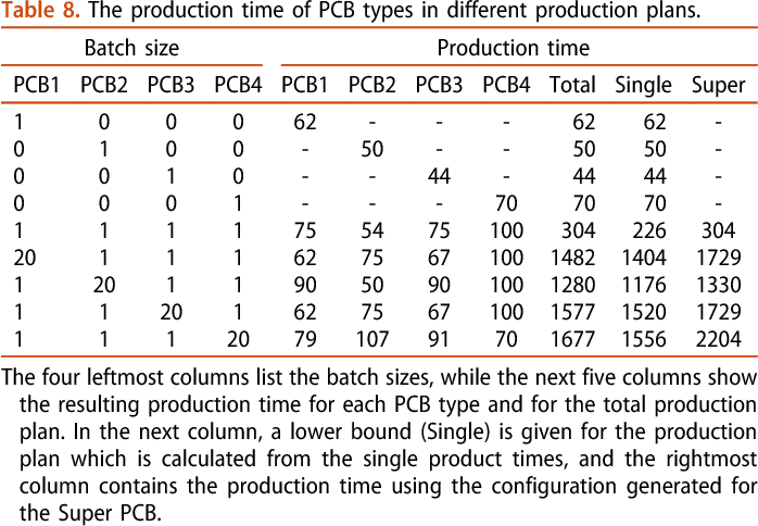 Table 8 from Machine configuration and workload balancing of modular