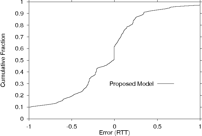 Modeling TCP latency - Semantic Scholar