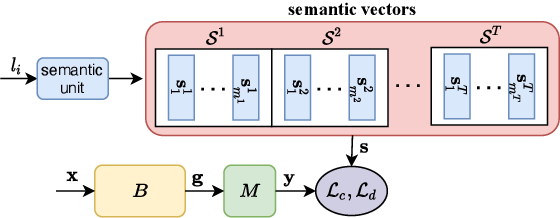 Figure 2 for Semantic-aware Knowledge Distillation for Few-Shot Class-Incremental Learning